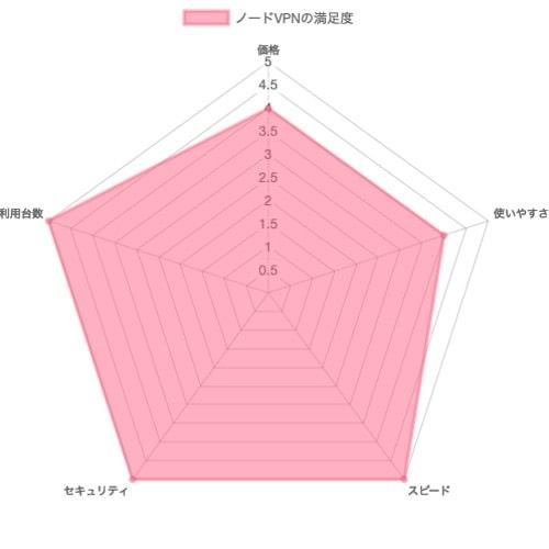 ノードVPNの評価チャート表