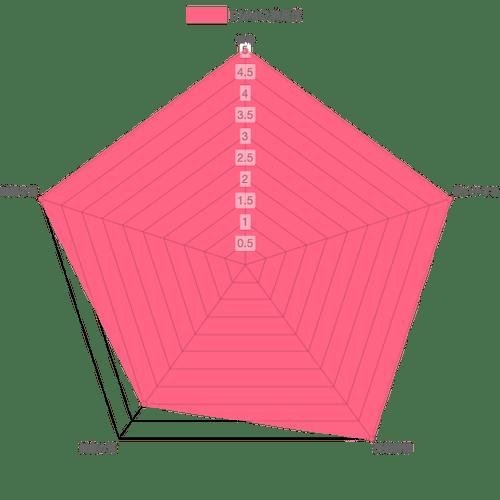 DMMの評価表