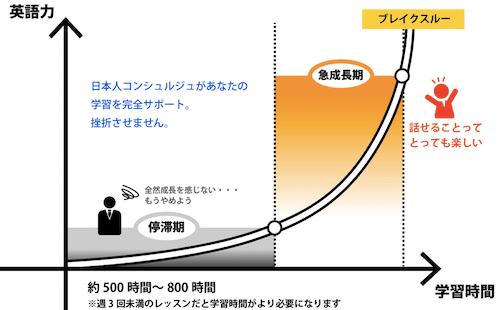 成長曲線の画像