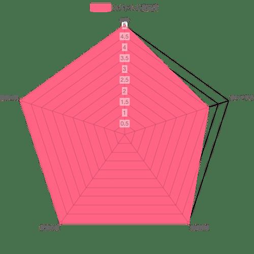 スパトレチャート表