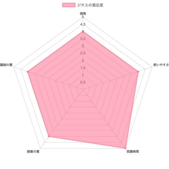 ジオスチャート表の画像