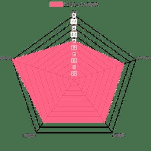 プログリットの評価チャート