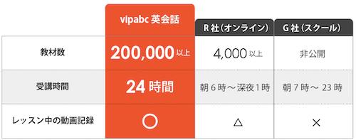 vipabcオンライン英会話スクールの説明画像3