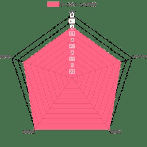 評価表の画像
